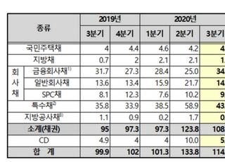 3분기 채권·CD 발행 규모 114조원…1년 새 14.6% 증가