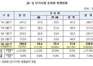 3분기 단기사채 239조 발행...전년비 17.4%↓