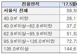 [국감2020] 文정부 3년, 서울 중소형 아파트값 무려 65.9% 상승