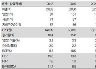 """""""동원F&B, 업종 전반 밸류에이션 하향…목표가↓""""-IBK투자증권"""