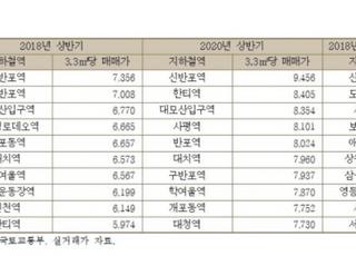 [국감2020] 가장 비싼 역세권 '신반포역', 가장 많이 오른 곳 '신목동역'