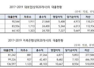 """[국감2020] """"최고금리 인하에도…"""" 저축銀·대부업 영업익 45% 증가"""