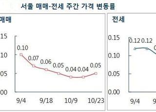 [주간부동산시황] 서울 아파트값 상승세 소폭 확대…전셋값은 고공행진