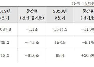현대건설, 3분기 영업익 1398억원…지난해 대비 41.5%↓