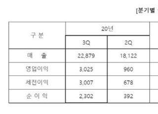 삼성전기, 3Q 영업익 3025억원...전년比 60%↑