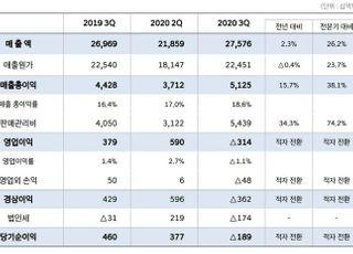 현대차 3Q 영업손실 3138억원…품질비용 2조 내고도 '선방'