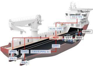 KEIT 기술 지원…KTE 직류기반 선박용 전력계통시스템 국산화 성공