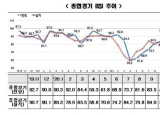 11월 BSI 전망치 99.5...체감 경기회복에도 투자·고용 여전히 불투명