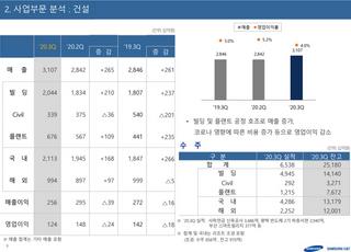 삼성물산 건설부문, 3분기 영업익 1240억…지난해 대비 12.7%↓