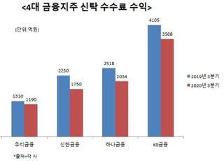 사모펀드發 규제역풍…금융지주 빅4 신탁 수수료 수익 '뚝'