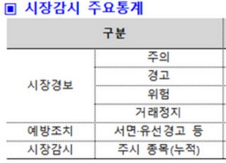 """한국거래소 """"올해 거래주의종목 전년 대비 311% 급증…변동장세 주의"""""""