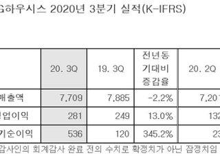 LG하우시스, 3Q 영업익 281억…전년비 13% 증가