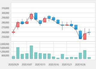 [특징주] 씨젠, 코로나 확산·각국 재봉쇄 소식에 상승