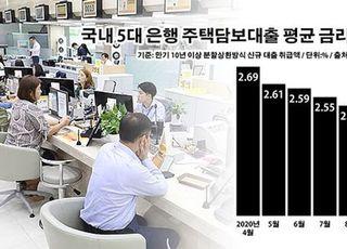 은행 주담대 이자율 반등에 영끌족 '좌불안석'