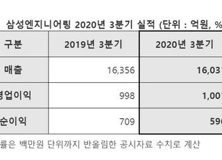 삼성엔지니어링, 3Q 영업익 1001억원...지난해 대비 0.3%↑