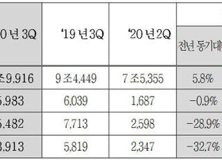 현대모비스, 3분기 영업익 5983억원…전분기 대비 254%↑