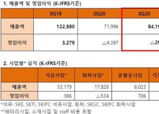 SK이노베이션 3Q 영업손실 290억원…석유사업 흑자전환