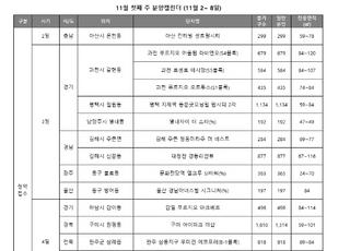 [주간분양] 전국 19곳 청약 접수…다가오는 겨울에도 청약 시장 '활기'