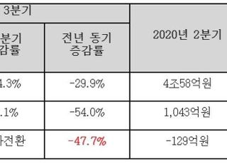 현대重지주, 3Q 영업익 1011억…전년비 54.0% 감소