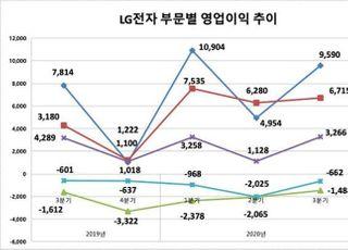 LG전자, 3Q 영업익 1조 육박...가전 '펜트업' 효과로 최대 매출