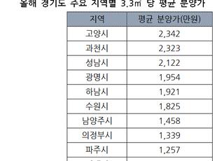 올해 경기도 아파트 평균 분양가 1461만원...지역별 편차↑