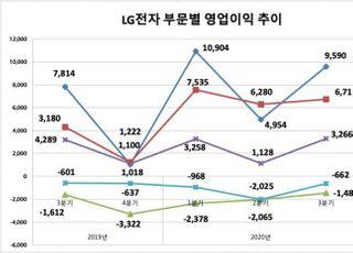LG전자, '상고하저' 깨고 연간 영업익 3조 돌파 '청신호'